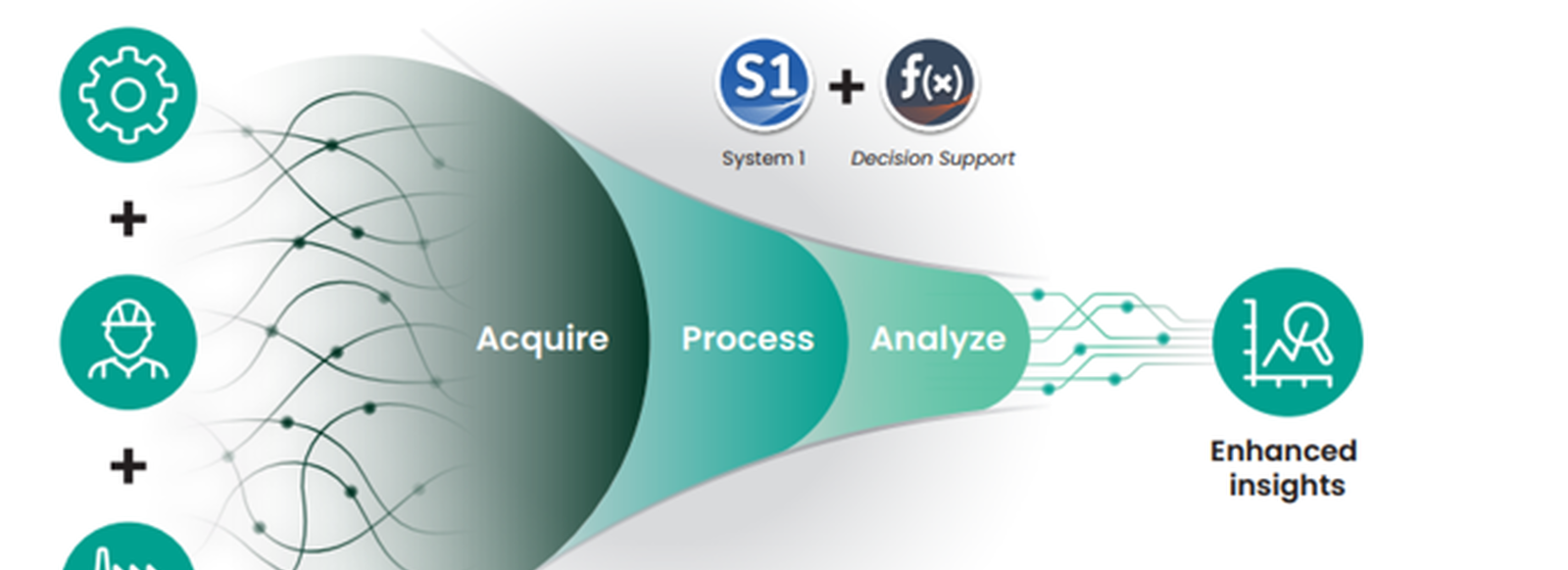 Decision Support Process Funnel