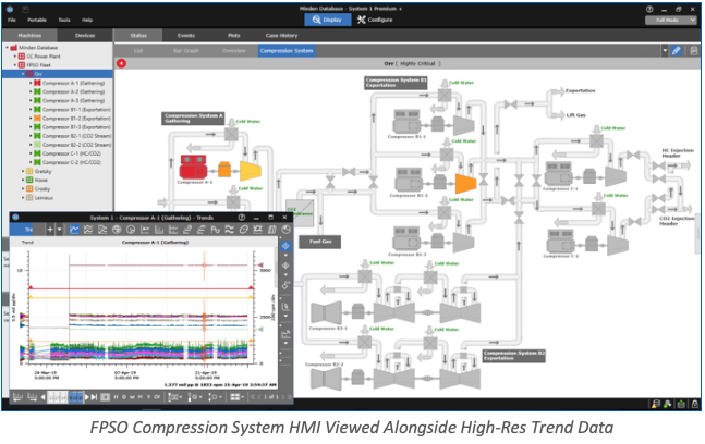 FPSO Compression System HMI Viewed Alongside High-Res Trend Data
