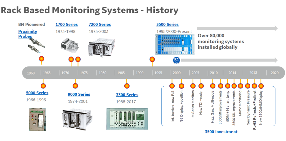 Rack Based Monitoring Systems History