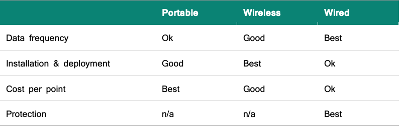 Portable vs Wireless vs Wired