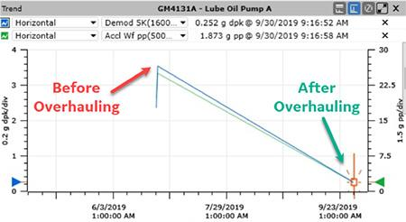 Vibration Data GM4131a Lube Oil Pump A, before and after overhauling