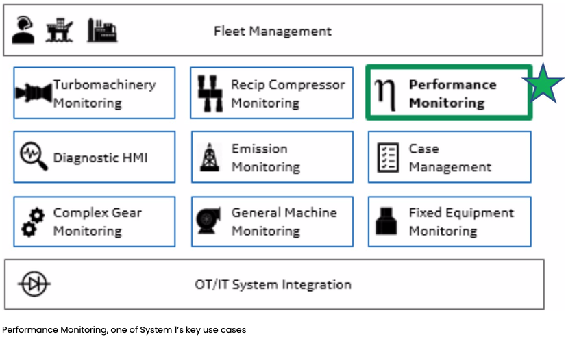 Performance Monitoring, one of System 1's key use cases