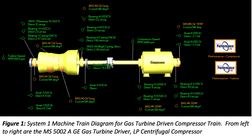 Figure 1: System 1 Machine Train Diagram for Gas Turbine Driven Compressor Train.  From left to right are the MS 5002 A GE Gas Turbine Driver, LP Centrifugal Compressor