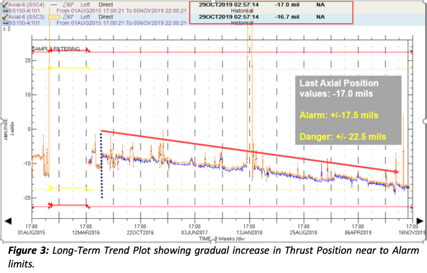 Figure 3: Long-Term Trend Plot showing gradual increase in Thrust Position near to Alarm limits.