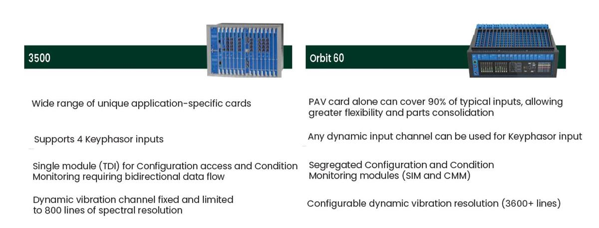 Infographic 3500 vs orbit 60 condition monitoring system machinery protection comparision