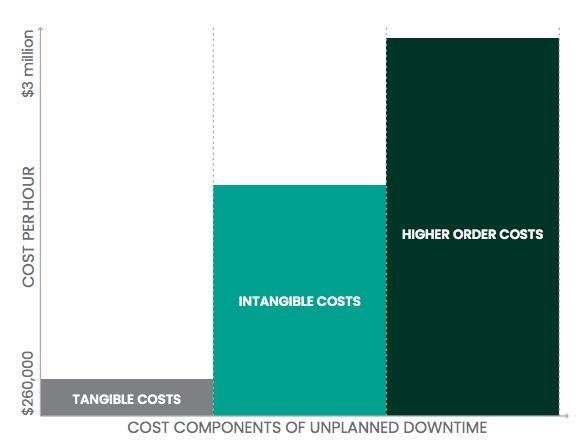 Cost Components of Unplanned Downtime