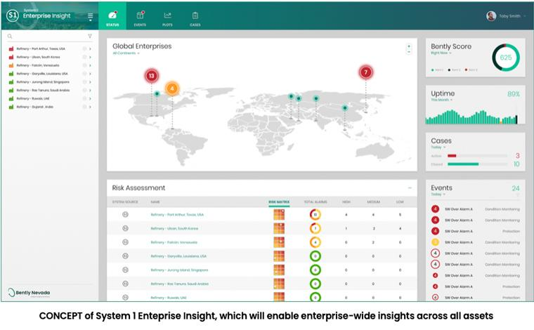 CONCEPT of System 1 Enteprise Insight, which will enable enterprise-wide insights across all assets