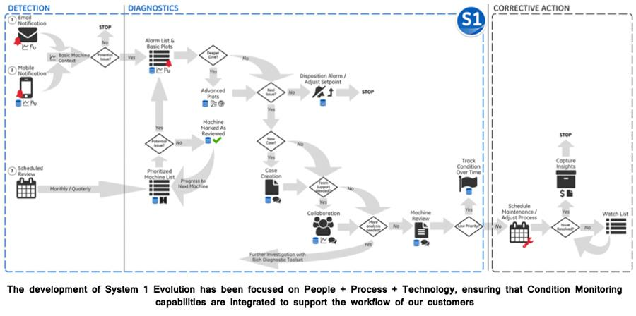 The development of System 1 Evolution has been focused on People + Process + Technology