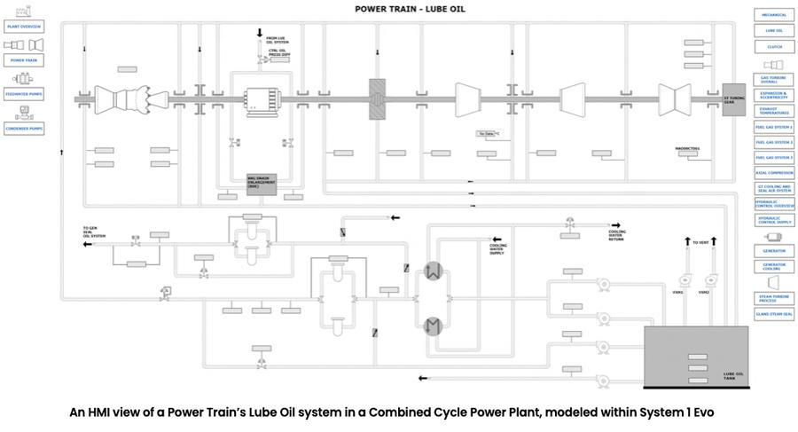 An HMI view of a Power Train's Lube Oil system in a Combined Cycle Power Plant, modeled within System 1 Evo
