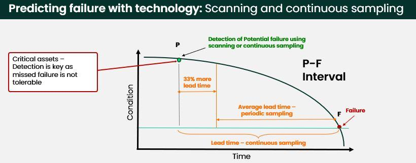 PF Curve for continuous sampling in a condition monitoring and predictive maintenance program