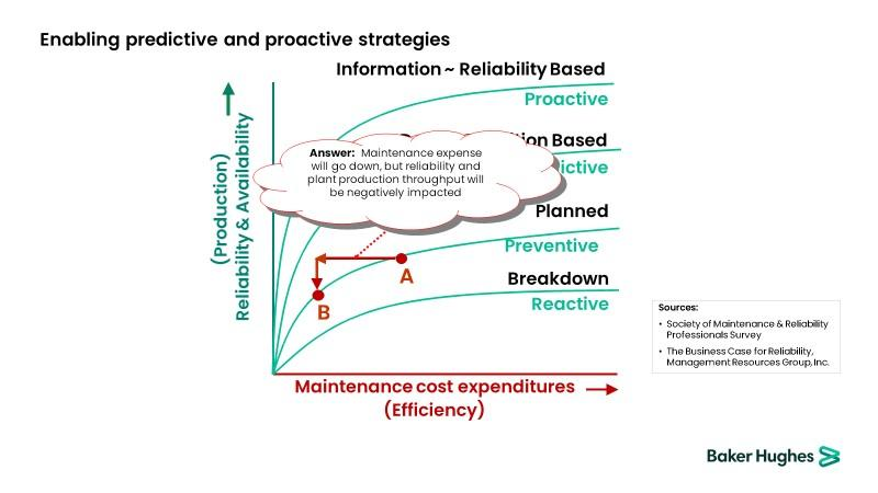 Figure 4 Predictive vs proactive maintenance strategies