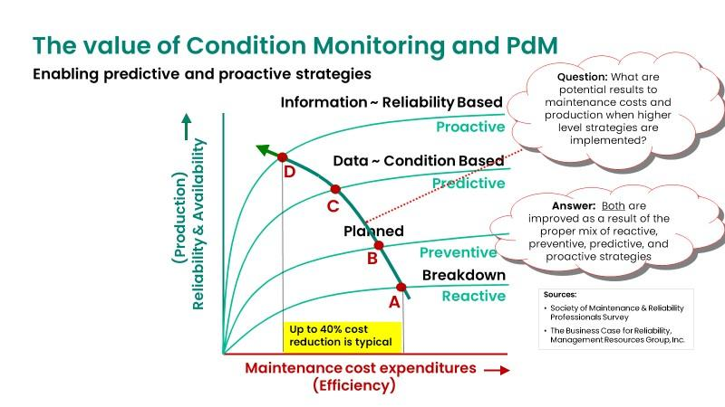 Figure 5 the Value of Condition Monitoring for your machinery health management program