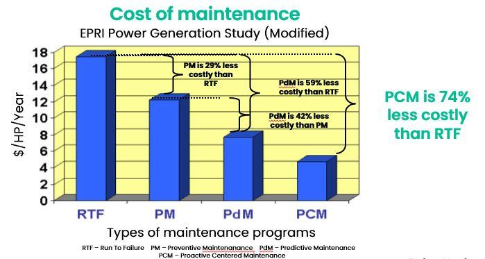Figure 6 Cost of Maintenance when a condition monitoring program is not intact