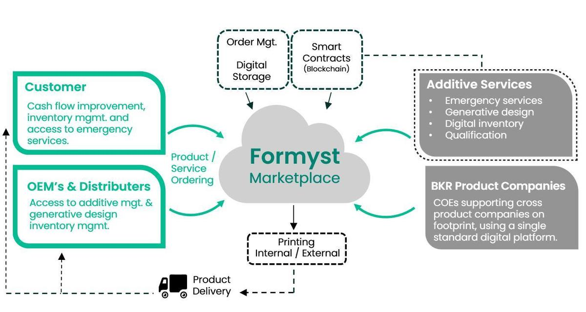 Formyst Marketplace Infographic