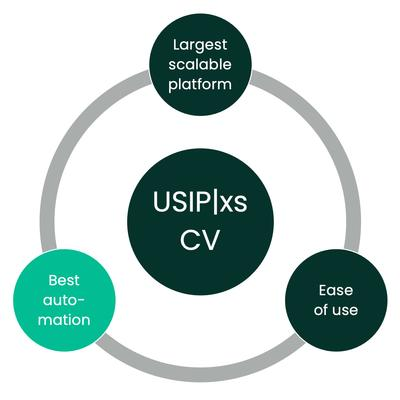 USIPxs Best Automation